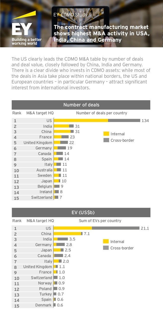 The contract manufacturing market shows highest M&A activity in USA, India, China and Germany EY CDMO Study The US clearly...