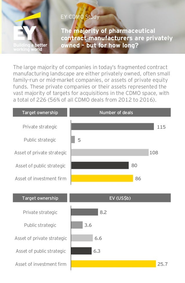 The majority of pharmaceutical contract manufacturers are privately owned – but for how long? EY CDMO Study The large majo...