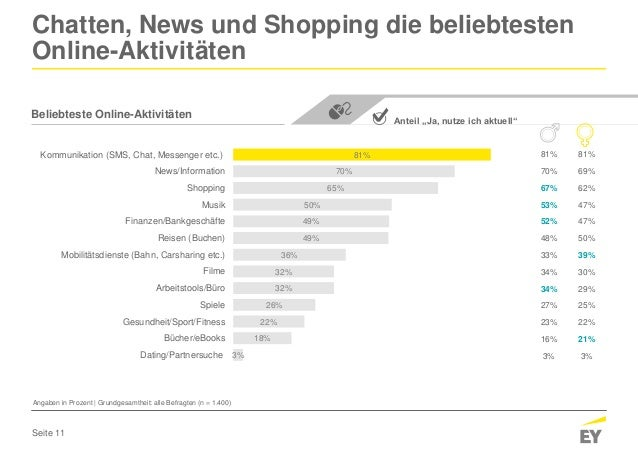 Seite 11 81% 70% 65% 50% 49% 49% 36% 32% 32% 26% 22% 18% 3% Kommunikation (SMS, Chat, Messenger etc.) News/Information Sho...
