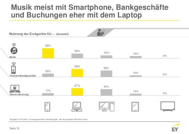 Seite 13 17% 47% 42% 13% 0% 20% 49% 39% 10% 0% 63% 30% 19% 15% 2% Musik meist mit Smartphone, Bankgeschäfte und Buchungen ...