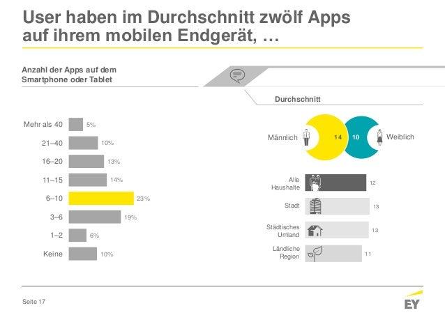 Seite 17 Anzahl der Apps auf dem Smartphone oder Tablet User haben im Durchschnitt zwölf Apps auf ihrem mobilen Endgerät, ...