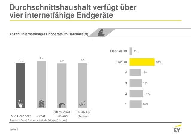 Seite 5 4,34,2 4,4 4,3 3% 33% 15% 16% 17% 16% Mehr als 10 5 bis 10 4 3 2 1 Anzahl internetfähiger Endgeräte im Haushalt (Ø...