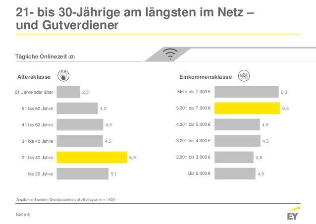 Seite 8 Tägliche Onlinezeit (Ø) 21- bis 30-Jährige am längsten im Netz – und Gutverdiener 2,3 4,0 4,5 4,5 6,9 5,1 61 Jahre...