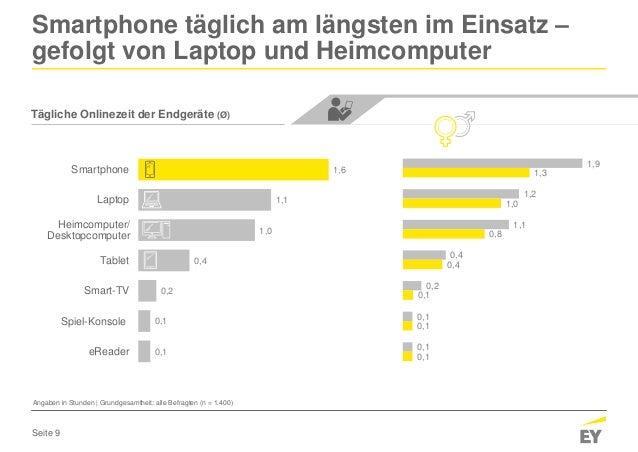 Seite 9 Tägliche Onlinezeit der Endgeräte (Ø) Smartphone täglich am längsten im Einsatz – gefolgt von Laptop und Heimcompu...