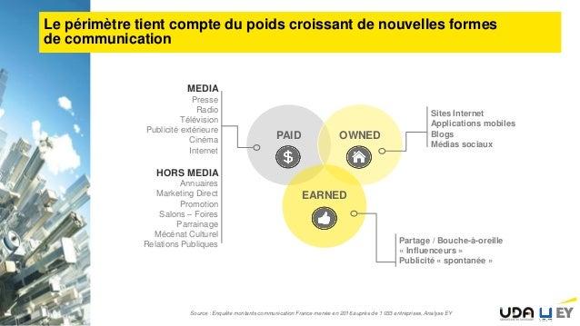 Combien investissent réellement en communication les entreprises en France? Slide 3