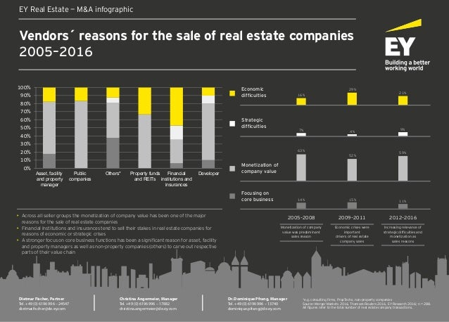 Vendors´ reasons for the sale of real estate companies 2005–2016 EY Real Estate — M&A infographic Dietmar Fischer, Partner...