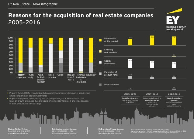 Reasons for the acquisition of real estate companies 2005–2016 EY Real Estate — M&A infographic Dietmar Fischer, Partner T...