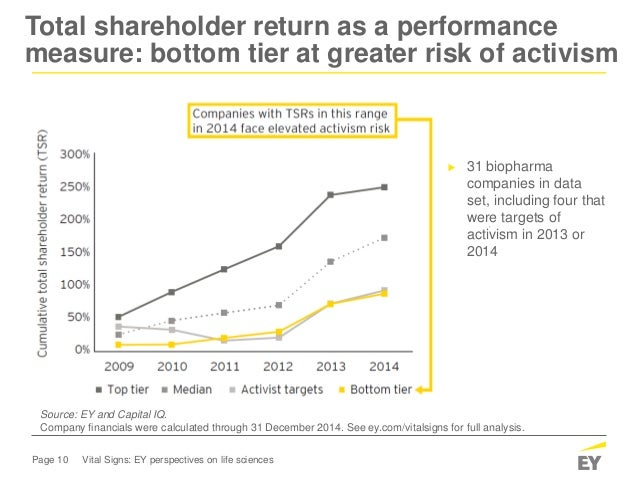 Page 10 Vital Signs: EY perspectives on life sciences Total shareholder return as a performance measure: bottom tier at gr...