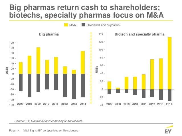 Page 14 Vital Signs: EY perspectives on life sciences Big pharmas return cash to shareholders; biotechs, specialty pharmas...
