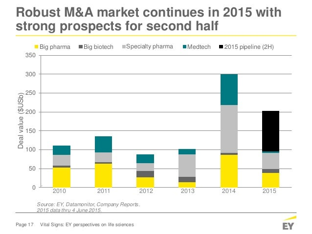 Page 17 Vital Signs: EY perspectives on life sciences Robust M&A market continues in 2015 with strong prospects for second...