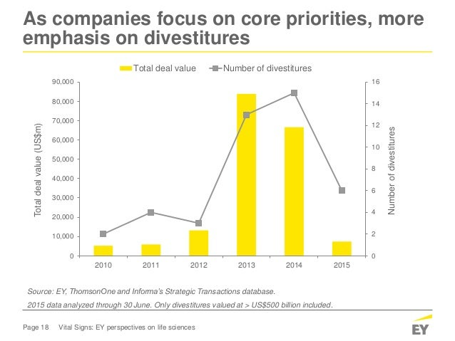 Page 18 Vital Signs: EY perspectives on life sciences As companies focus on core priorities, more emphasis on divestitures...