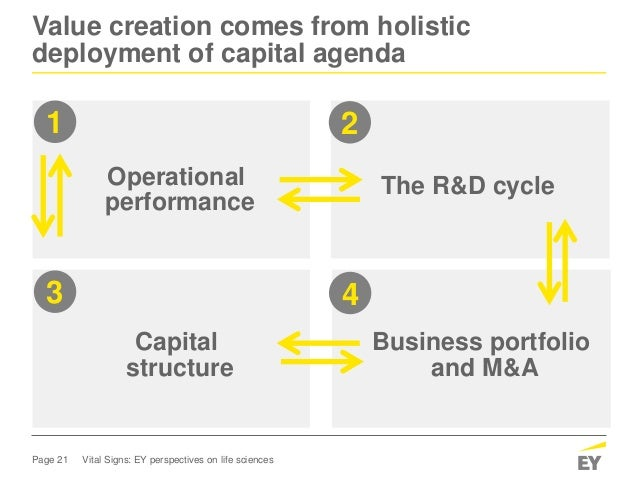Page 21 Vital Signs: EY perspectives on life sciences Value creation comes from holistic deployment of capital agenda The ...
