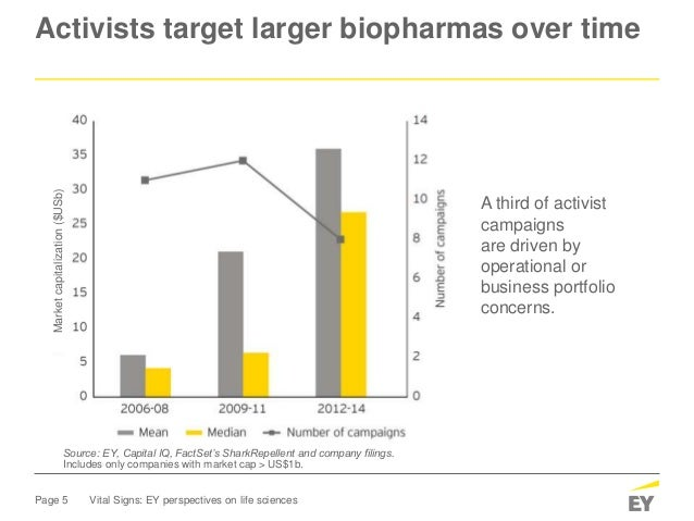Page 5 Vital Signs: EY perspectives on life sciences Activists target larger biopharmas over time Source: EY, Capital IQ, ...