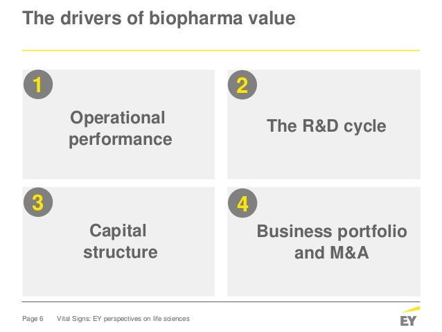 Page 6 Vital Signs: EY perspectives on life sciences The drivers of biopharma value The R&D cycle Capital structure Busine...