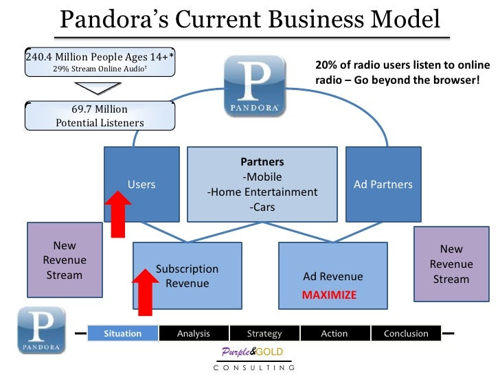 pandora and the freemium business model When chris anderson's book free was published last summer, it sparked a lot of debate around the viability of the freemium business model today, the first-ever freemium summit convened in san francisco, and while there are still plenty of skeptics, it's clear that the freemium approach is.