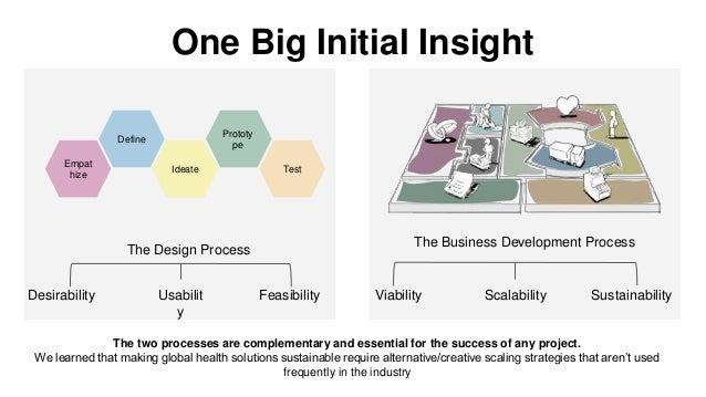 One Big Initial Insight Empat hize Define Ideate Prototy pe Test The Design Process The Business Development Process Desir...