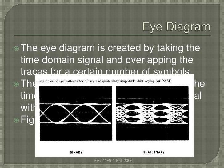 Eye diagram 2 728gcb1335693867 2 the eye diagram ccuart Gallery