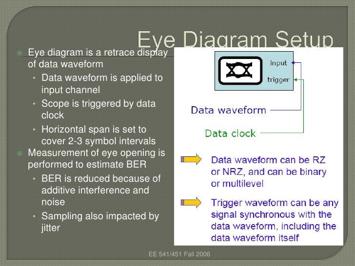 Eye diagram 3 eye diagram ccuart Gallery
