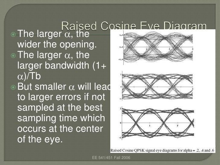 Eye diagram ccuart Gallery
