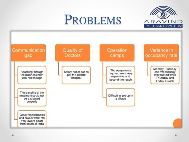 Aravind Eye Hospital Madurai India: In Service for Sight Case Solution & Answer