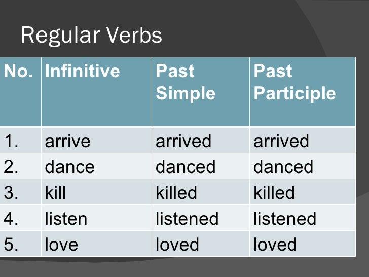 past participle of love