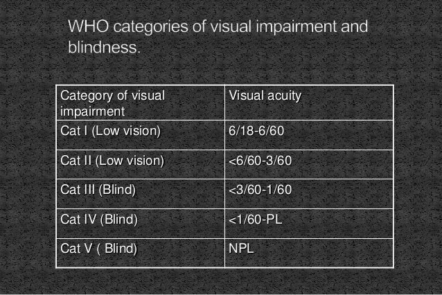Category of visual impairment Visual acuity Cat I (Low vision) 6/18-6/60 Cat II (Low vision) <6/60-3/60 Cat III (Blind) <3...