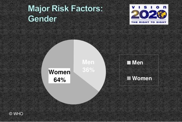 Women 64% Men 36% Men Women © WHO