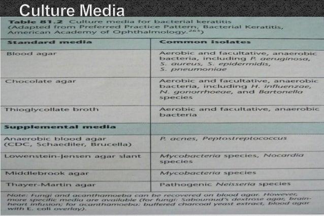  Anxiety  Nausea & gastritis  Irritative or allergic conjunctivitis  Corneal abrasion  d/t LA: retrobulbar hhg, oculo...