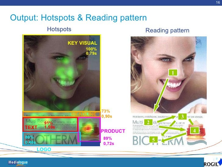 Output: Hotspots & Reading pattern Source: PRODUCT 89% 0,72s LOGO 80% 0,46s 73% 0,90s HEADLINE TEXT 91% 1,59s 100% 0,79s K...