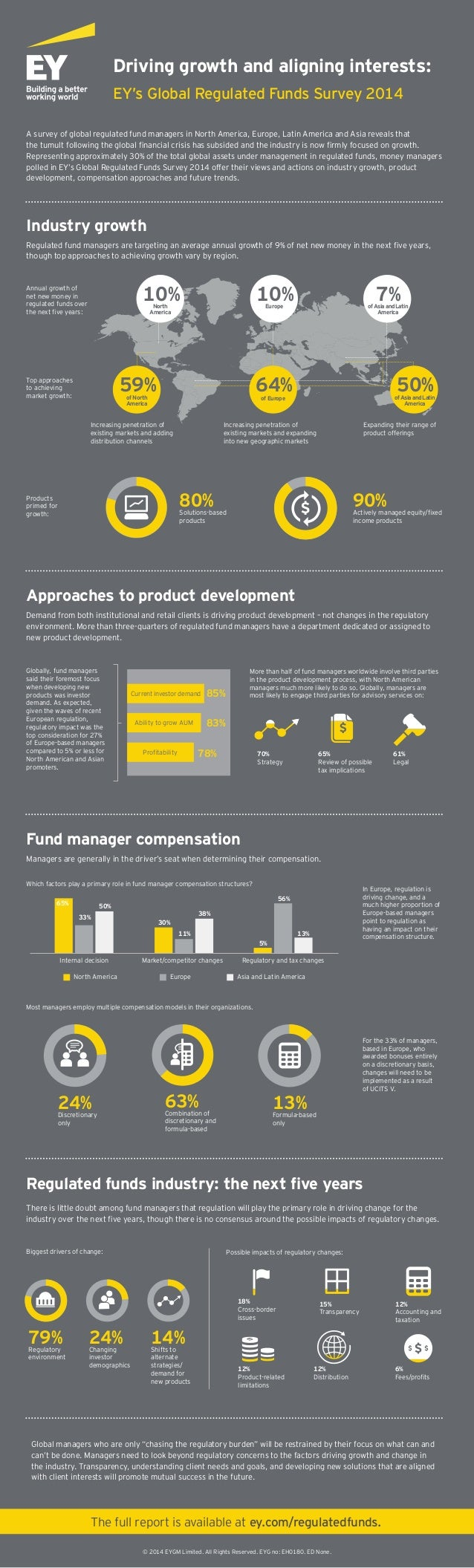 Driving growth and aligning interests:  EY's Global Regulated Funds Survey 2014  A survey of global regulated fund manager...
