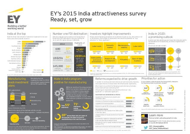 EY's 2015 India attractiveness survey Ready, set, grow India at the top Manufacturing leads investment plans Rank the thre...