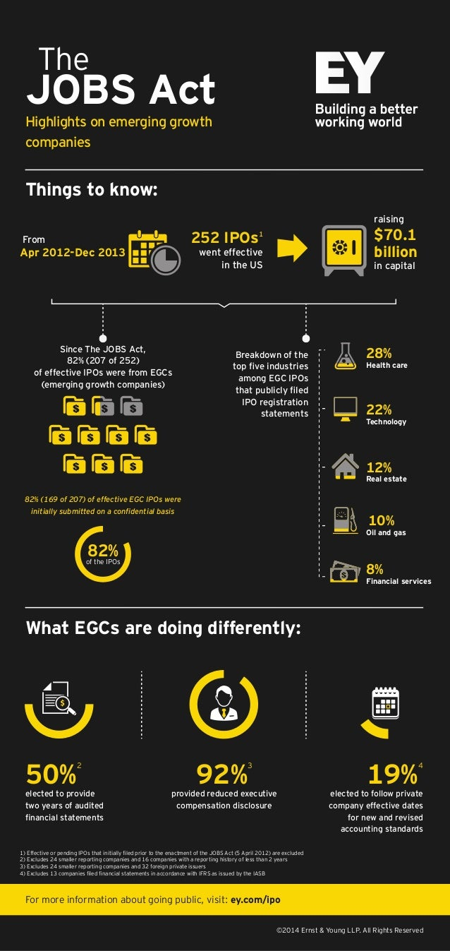 Highlights on emerging growth companies The JOBS Act Things to know: What EGCs are doing differently: ©2014 Ernst & Young ...
