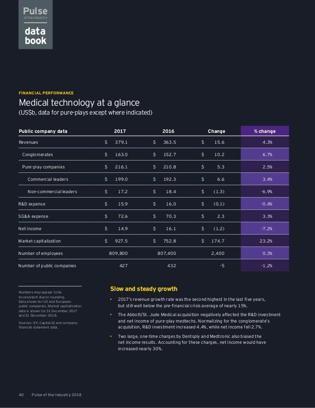 EY Medtech Pulse of the Industry 2018