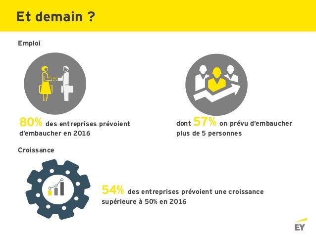 80% des entreprises prévoient d'embaucher en 2016 54% des entreprises prévoient une croissance supérieure à 50% en 2016 Em...
