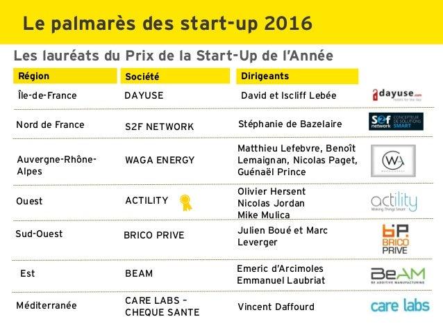 Les lauréats du Prix de la Start-Up de l'Année Société DirigeantsRégion Vincent DaffourdMéditerranée CARE LABS – CHEQUE SA...