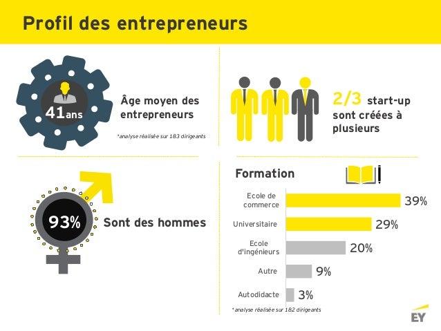 Sont des hommes Âge moyen des entrepreneurs 2/3 start-up sont créées à plusieurs 93% Formation 3% 9% 20% 29% 39% Autodidac...