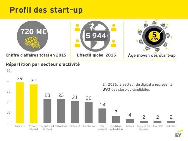 5ans Chiffre d'affaires total en 2015 Effectif global 2015 Âge moyen des start-up En 2016, le secteur du digital a représe...