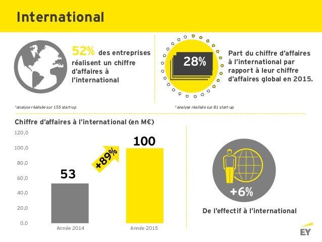 52% des entreprises réalisent un chiffre d'affaires à l'international Part du chiffre d'affaires à l'international par rap...