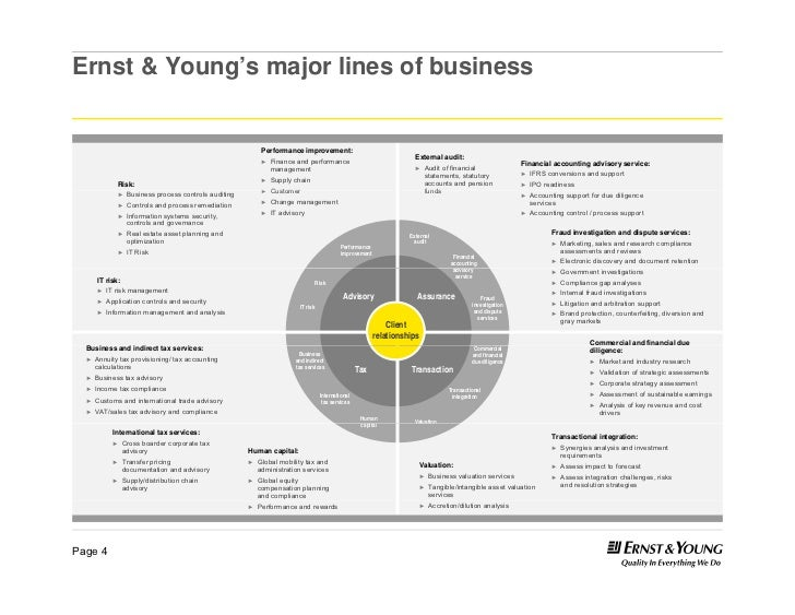ersnt young pharma 30 business model 4 728