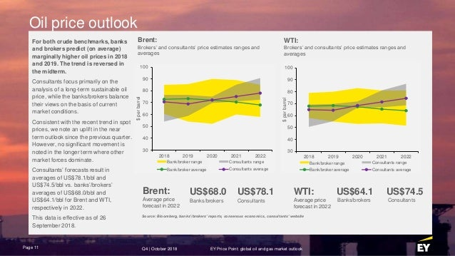 EY Price Point: Global oil and gas market outlook Q4 2018