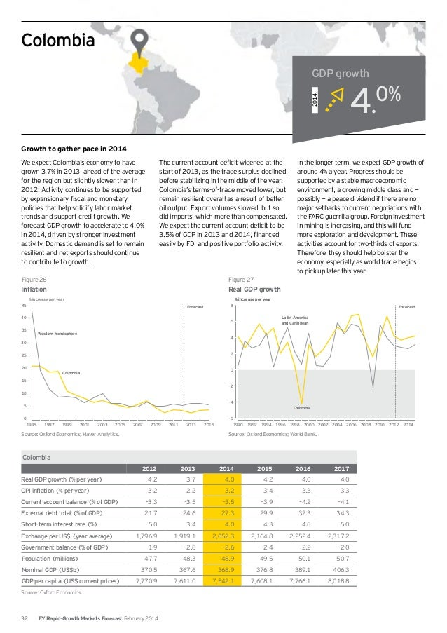 EY rapid growth markets forecast february 2014