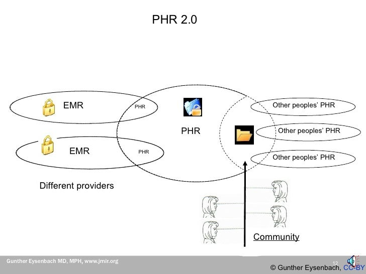 Eysenbach: PHR 2.0 (Personal Health Records 2.0) Vancouver