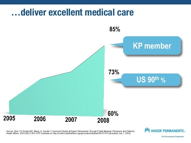 + email US 90th % Significant? How about p<0.0001 Source: Zhou YY, Kanter MH, Wang JJ, Garrido T. Improved Quality At Kais...