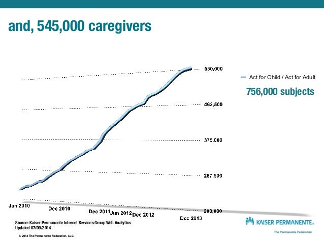 © 2012 The Permanente Federation, LLC The most HEDIS #1's Effectiveness of Care Measures Kaiser Permanente #1's •Comprehen...
