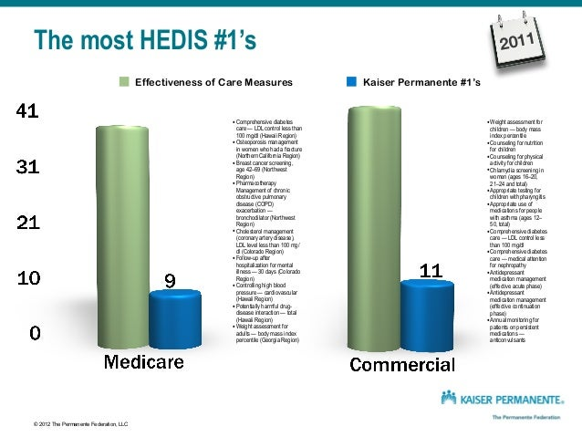 © 2012 The Permanente Federation, LLC The most HEDIS #1's Effectiveness of Care Measures Kaiser Permanente #1's •Breast ca...