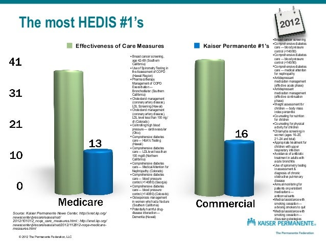 The most HEDIS #1's Effectiveness of Care Measures Kaiser Permanente #1's •Adult BMI Assessment •Weight Assessment for Chi...