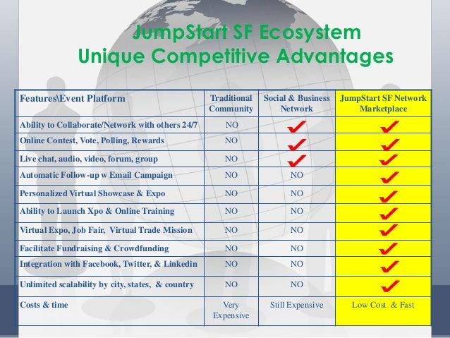 JumpStart SF Ecosystem Unique Competitive Advantages FeaturesEvent Platform Traditional Community Social & Business Networ...