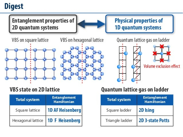 Entanglement Behavior of 2D Quantum Models Slide 2