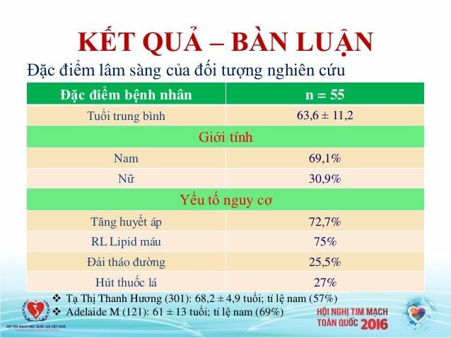 KẾT QUẢ – BÀN LUẬN Đặc điểm bệnh nhân n = 55 Tuổi trung bình 63,6 ± 11,2 Giới tính Nam 69,1% Nữ 30,9% Yếu tố nguy cơ Tăng ...