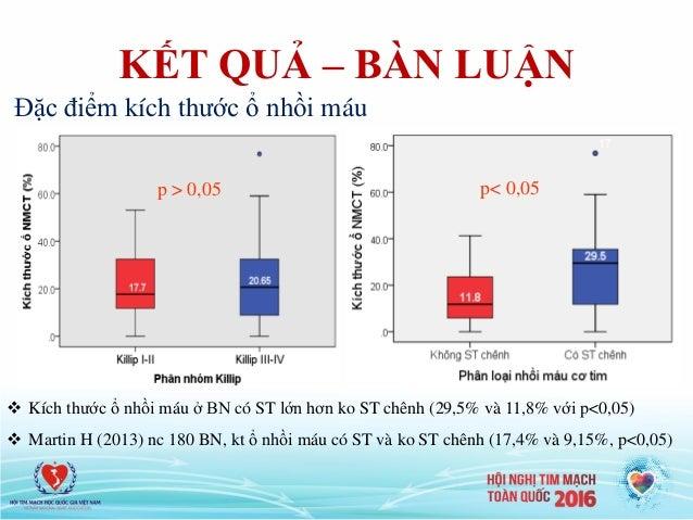 KẾT QUẢ – BÀN LUẬN  Kích thước ổ nhồi máu ở BN có ST lớn hơn ko ST chênh (29,5% và 11,8% với p<0,05)  Martin H (2013) nc...
